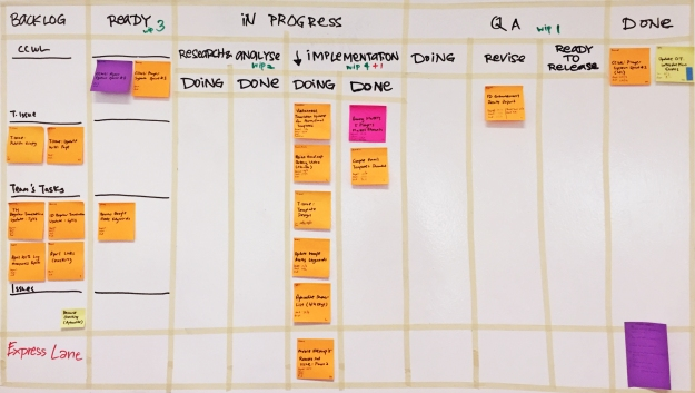 8 Ways You Can Use Kanban to Improve Your Team's Performance