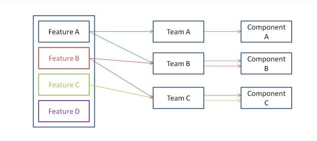 Component Team