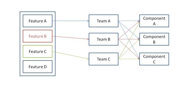 Feature team
