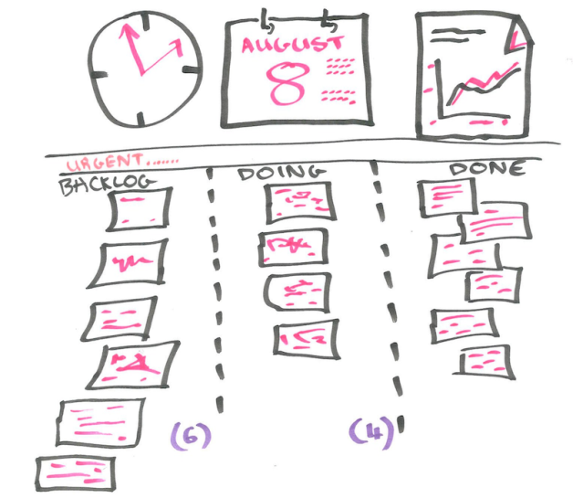 What Happens When Kanban Fails?
