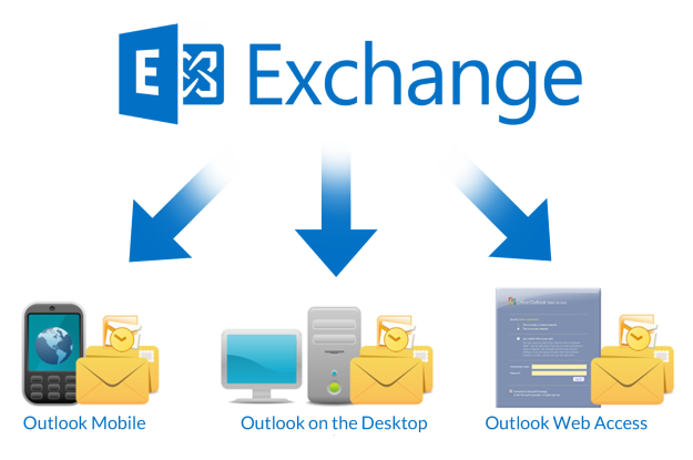 Sync Exchange with your mobile, desktop, web access