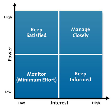 mendelow matrix analysis for a bank Mendelow stakeholder matrix power, less interested people keep satisfied: mendelow's matrix is a popular method for performing stakeholder mapping not all stakeholders have the time or inclination to follow management's decisions closely for example see stakeholder analysis for your career.