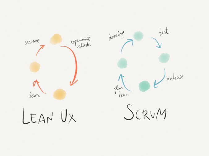 lean-ux-and-scrum