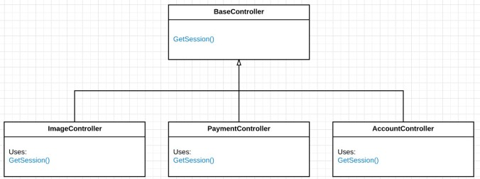 misuse-inheritance-8 class diagram after refactor