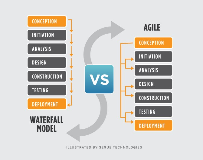 Waterfall v Agile